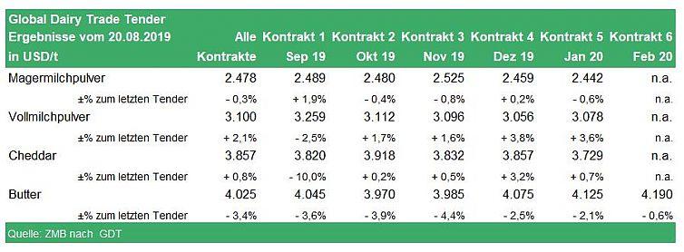 Global Dairy Trade Tender Ergebnisse