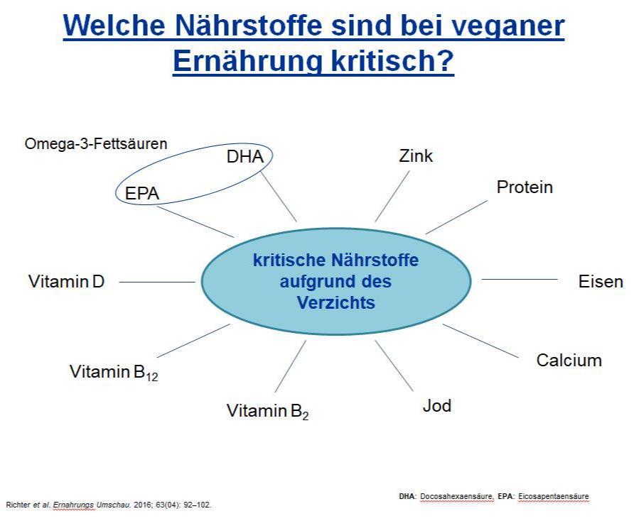 Welche Nährstoffe sind bei Veganer Ernährung kritisch? Die Abbildung zeigt es!