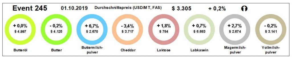GlobalDairyTrade-Tender: Preisrückgänge bei Cheddar. Abbildung