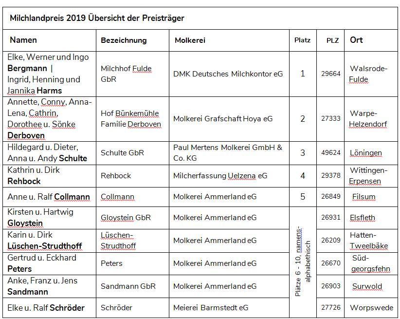 Tabelle mit Namen der Sieger Milchlandpreis 2019
