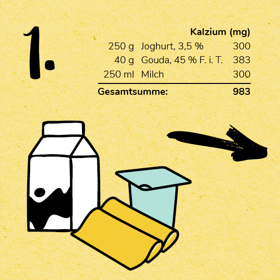 Infografik 1000 mg Kalzium, Ernährungsvorschläge
