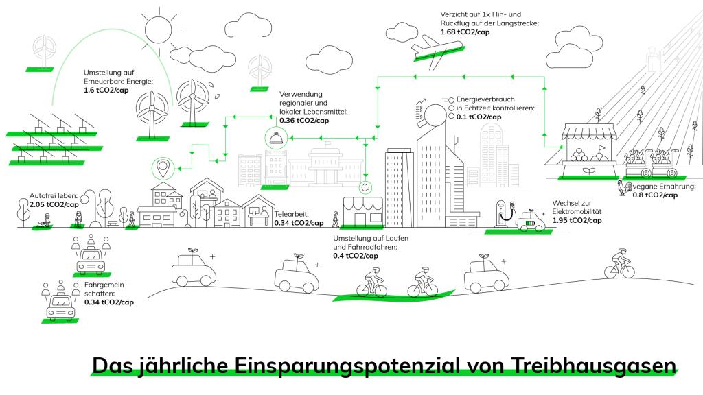 Möglichkeiten zur individeullen Verringerung des CO2 Fußabdrucks