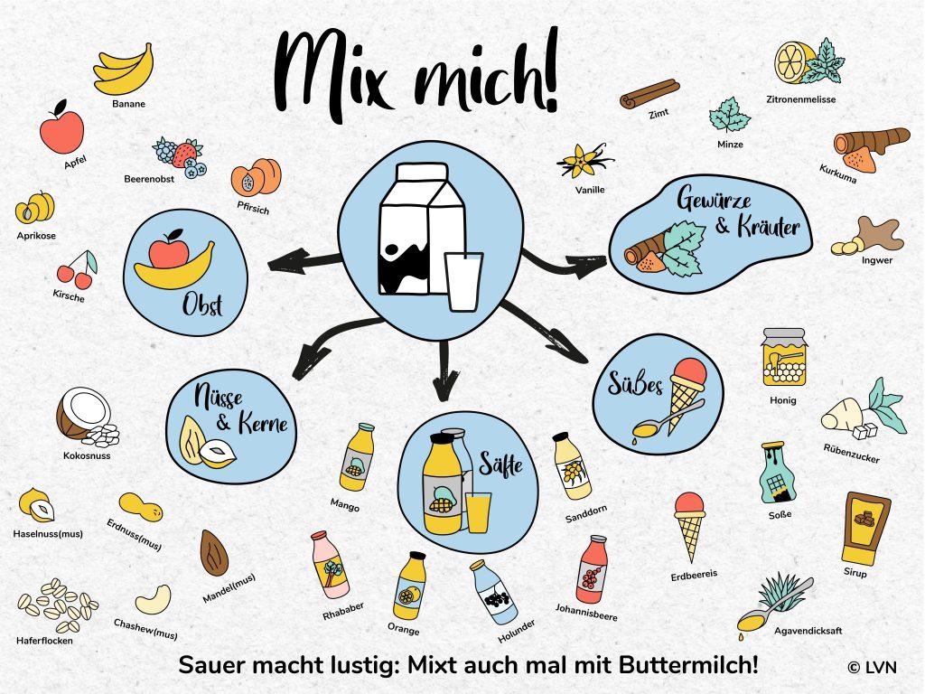 mix mich Infografik
