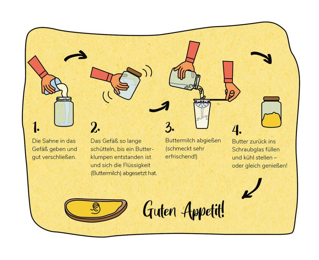 Butter schütteln, Infografik