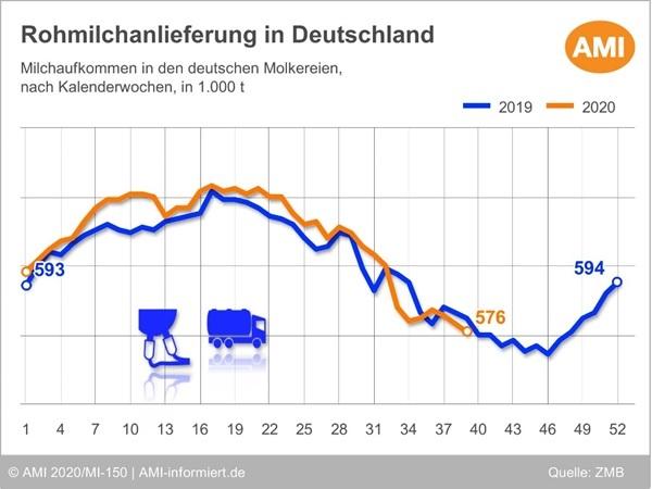 Rohmilchanlieferung in Deutschland