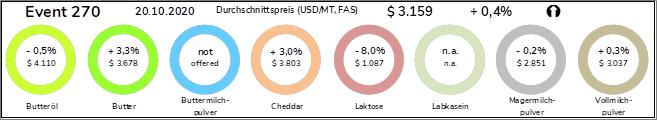 Preisentwicklung Milch und Milchprodukte