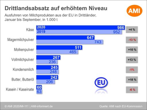 Grafik zum EU-Drittlandsabsatz von Milchprodukten 2020