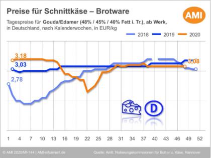 Grafik zu Preisentwicklung von Schnittkäse in Deutschland 2020