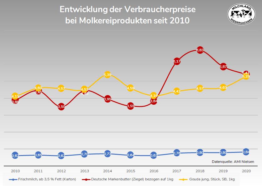 Entwicklung Verbraucherpreise Molkereiprodukte seit 2010