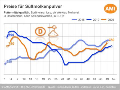 Preise für Süßmolkenpulver 2018-2020