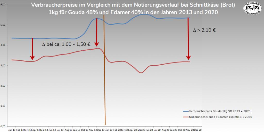 Verbraucherpreise i. V. m. Notierungsverlauf Schnittkäse von 2013-2020