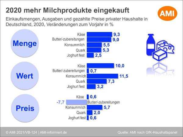 Grafik 2020 mehr Milchprodukte eingekauft