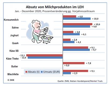 Absatz Milchprodukte LEH in 2020