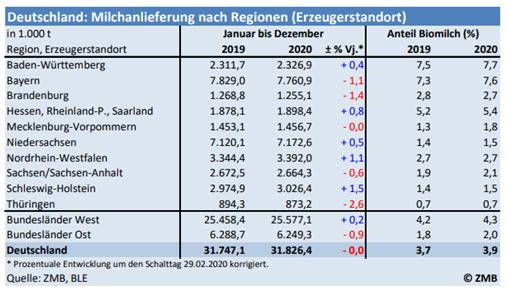 Grafik Milchanlieferungen Deutschland 2019-2020