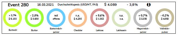 Grafik Durchschnittspreise Milchprodukte vom 16.03.2021