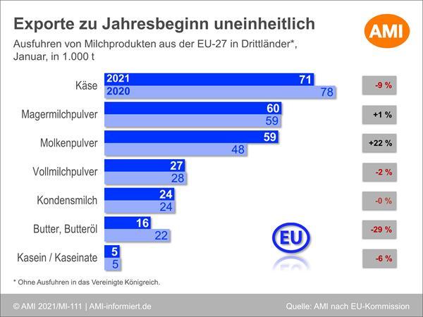 Grafik Exporte von Milchprodukten der EU-27 in Drittländer im Januar 2021