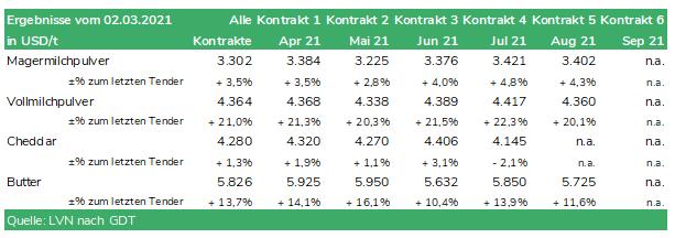 Tabelle Global Dairy Trade Tender vom 02.03.2021