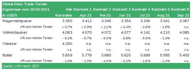 Tabelle Global Dairy Trade Tender vom 16.03.2021