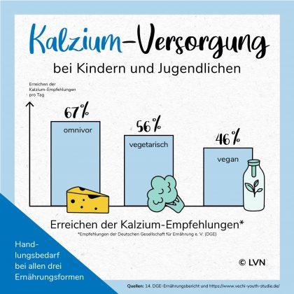 Infografik Kalzium-Versorgung bei Kindern und Jugendlichen