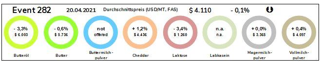 Grafik der Durchschnittspreise Milchprodukte vom 20.04.2021