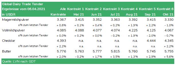 Tabelle Global Dairy Trade Tender vom 06.04.2021
