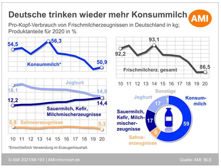 Grafik Steigerung Konsum von Milchprodukten in Deutschland 2020
