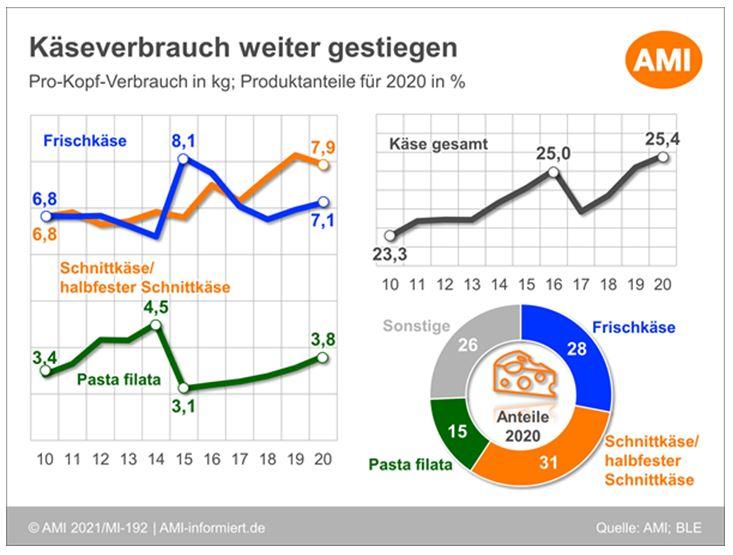 Grafik Anstieg Käseverbrauch in Deutschland 2020