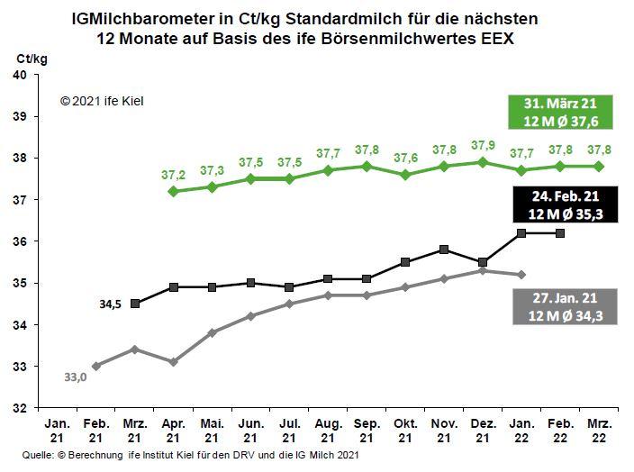 Grafik IGMilchbarometer mit Milchanlieferung 2021-2022