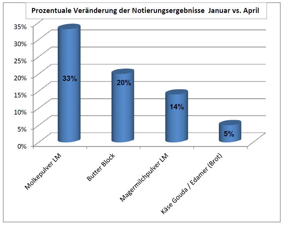 Prozentuale Veränderung der Notierungsergebnisse Januar vs. April