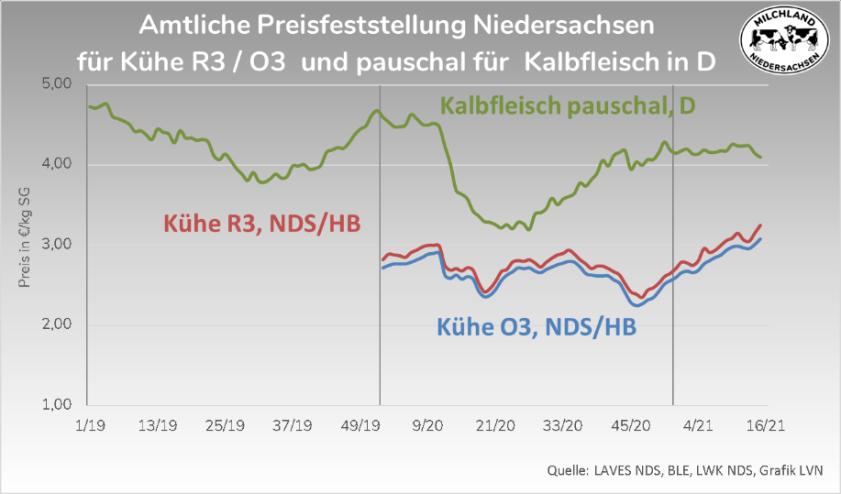 Grafik Amtliche Preisfeststellung Niedersachsen für Fleisch 2019-2021