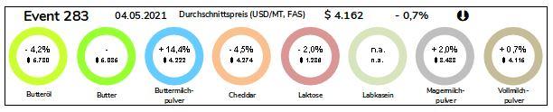 Grafik Durchschnittspreise Milchprodukte vom 04.05.2021