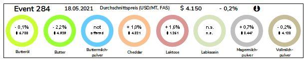 Grafik Durchschnittspreise Milchprodukte vom 18.05.2021