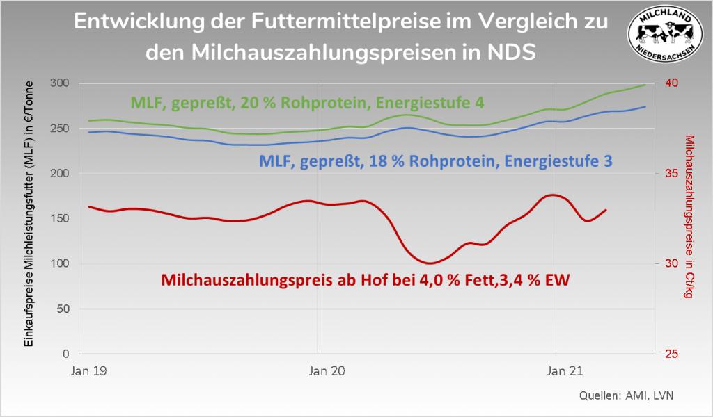 Entwicklung Futtermittelpreis Milchauszahlungspreis 2019-2020