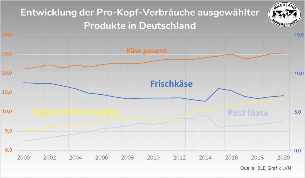 Grafik Entwicklung Pro-Kopf-Verbrauch Milchprodukte 2000-2020