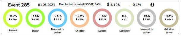 Grafik Durchschnittspreise Milchprodukte vom 01.06.2021