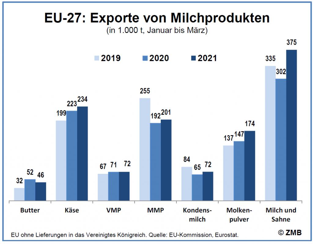 Grafik zur Nachfrage nach Milchprodukten aus der EU