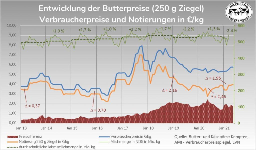 Grafik Entwicklung Butterpreise 2013-2021 im Lebensmitteleinzelhandel