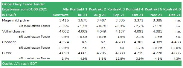 Tabelle Global Dairy Trade Tender vom 01.06.2021