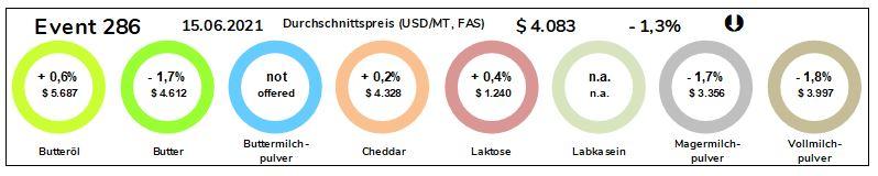 Grafik Durchschnittspreise Milchprodukte vom 15.06.2021