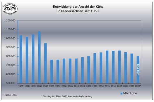 Grafik zur Entwicklung Anzahl Kühe in Niedersachsen seit 1950