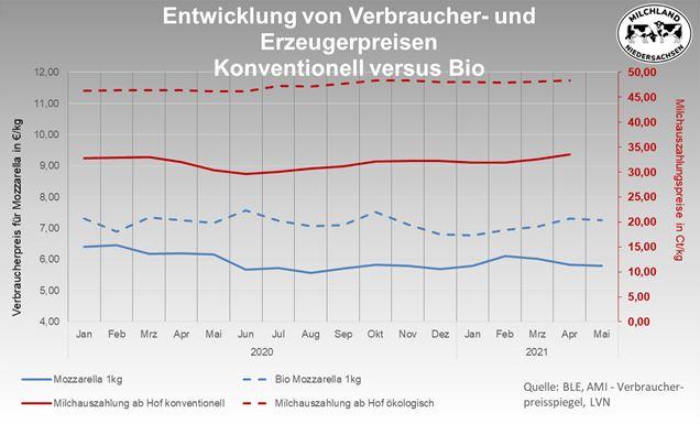 Grafik Entwicklung Verbraucherpreise - Erzeugerpreise Milch konventionell vs. Bio