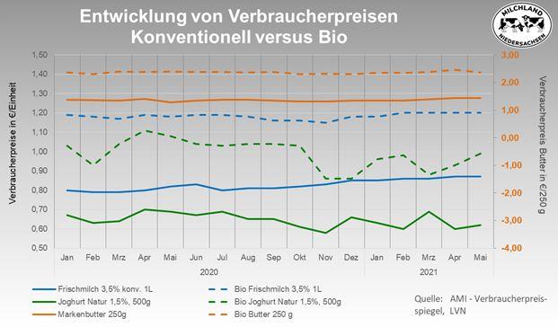 Grafik Entwicklung Verbraucherpreise Milch konventionell vs. Bio