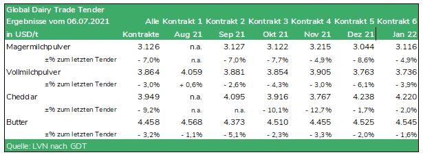 Tabelle Global Dairy Trade Tender vom 06.07.2021