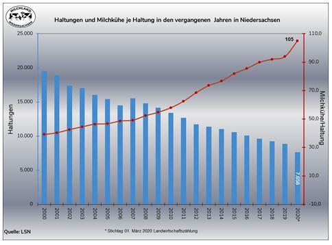 Grafik zu Haltungen und Milchkühe je Haltung in Niedersachsen 2000-2020