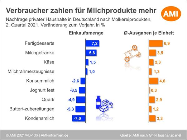 Grafik Nachfragesteigerung: Molkereiprodukte in Deutschland im 2. Quartal 2021