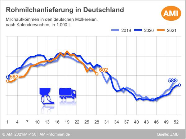 Grafik Milchmengen in Deutschland 2019-2021