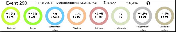 Grafik Durchschnittspreise Milchprodukte vom 17.08.2021