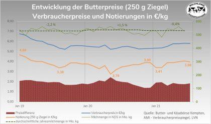 Markt Entwicklung der Butterpreise