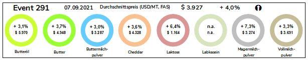 Grafik Durchschnittspreise Milchprodukte vom 07.09.2021