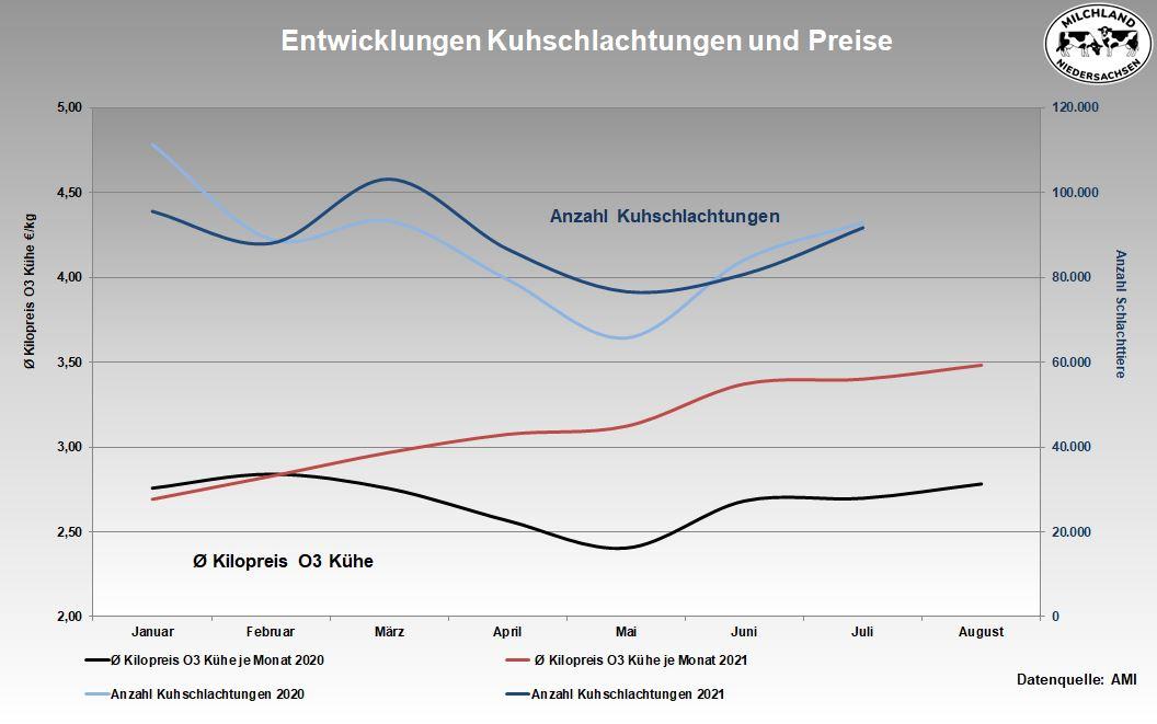 Grafik Entwicklungen Kuhschlachtungen und Preise